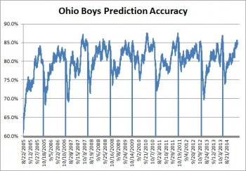 Ohio Boys Prediction Accuracy Oct-14